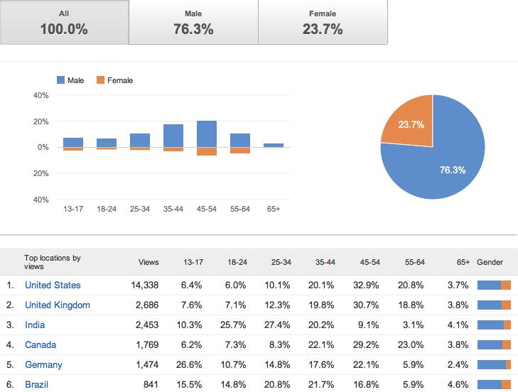 Công cụ nghiên cứu Custum insight   - YouTube Analytics